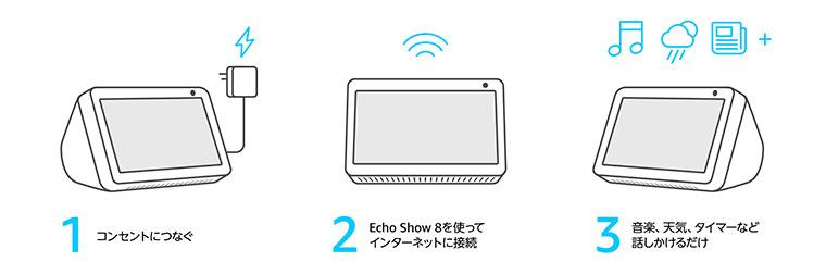 Echo Show 8セットアップ